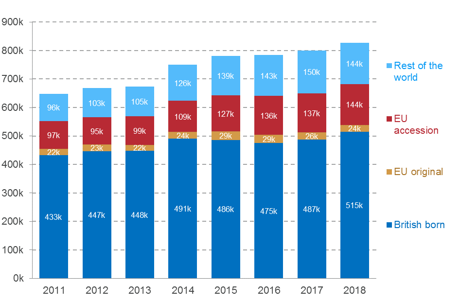 Number of agency workers by country of birth, 2011-2018: UK