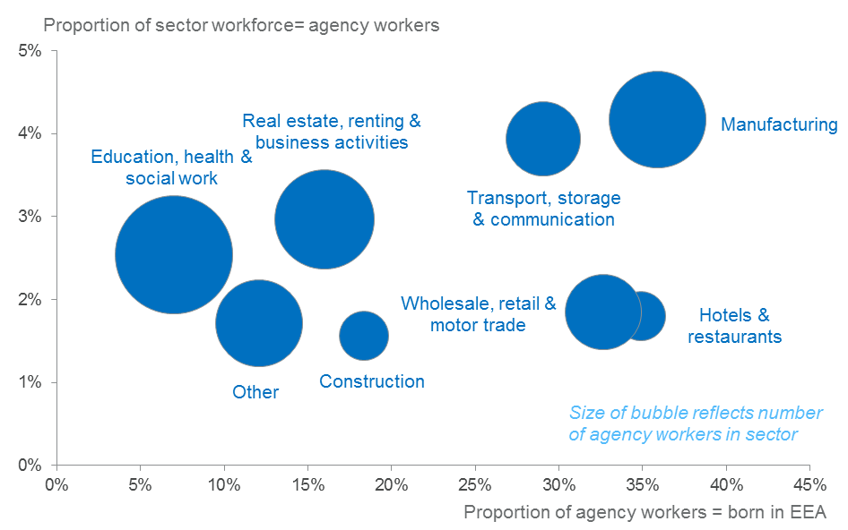 Agency workers by sector and country of birth 2015-2018: UK