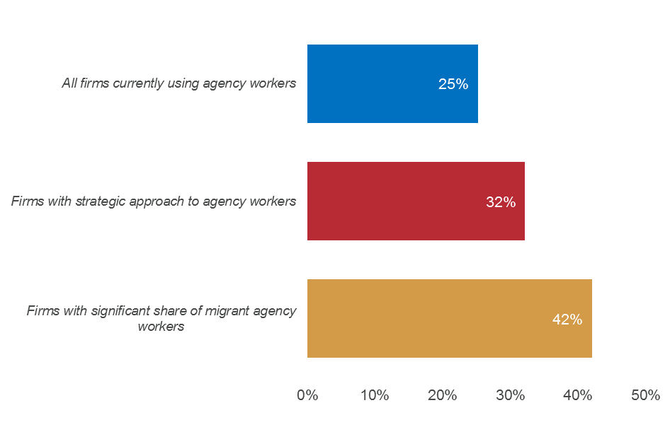 Proportion of firms that expect to grow the agency worker share of their workforce in next 5 years