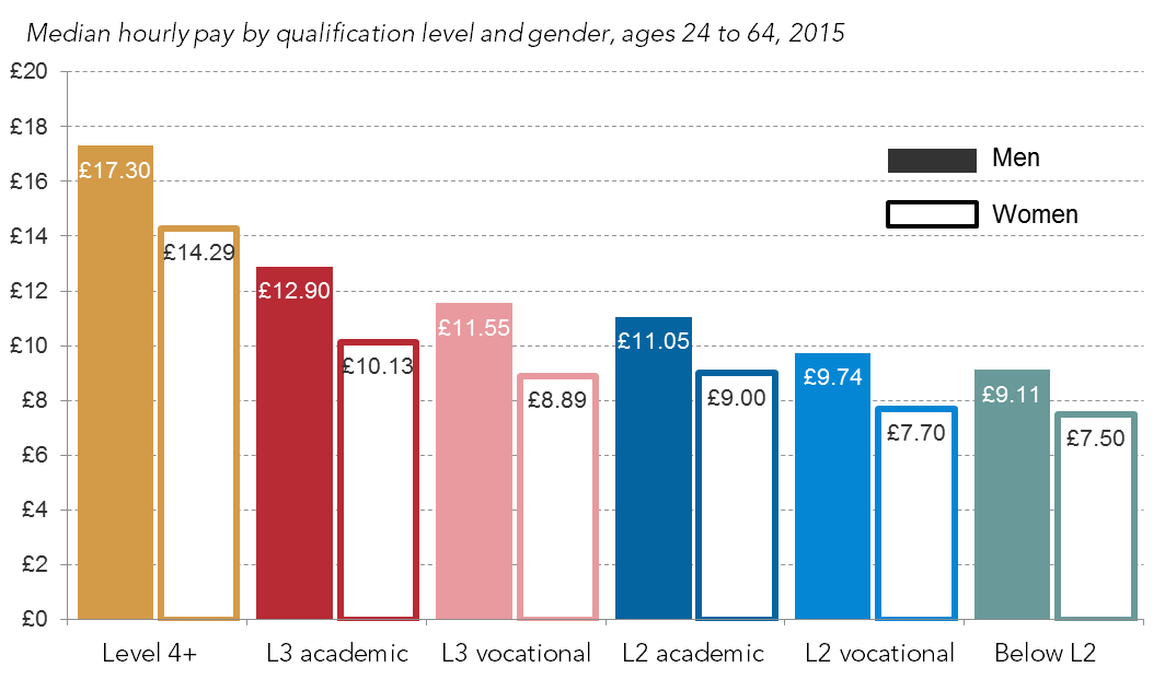 Median hourly pay by qualification level and gender, ages 24 to 64, 2015