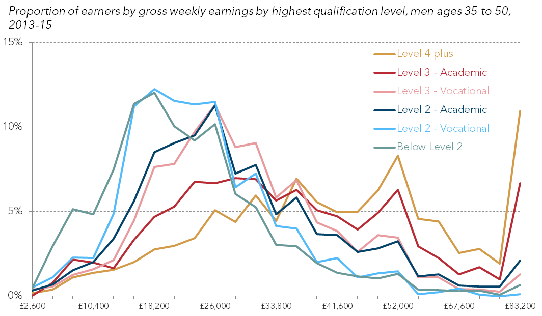 Porportion of earners by gross weekly earnings by highest qualification level, men ages 35 to 50, 2013 - 15