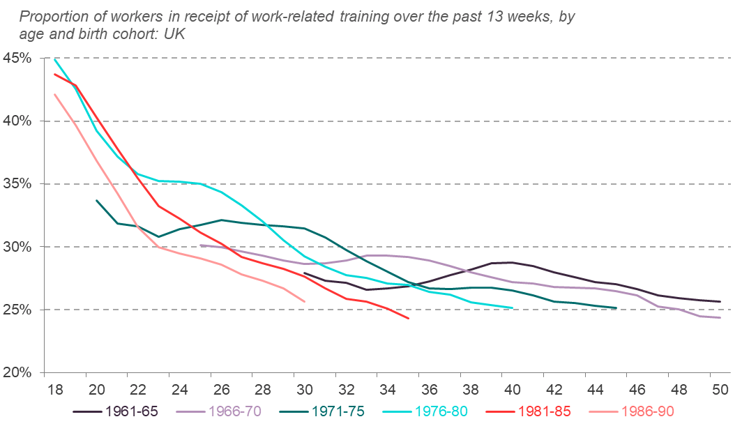 Proportion of workers in receipt of work-related training over the past 13 weeks, by age and birth cohort, UK
