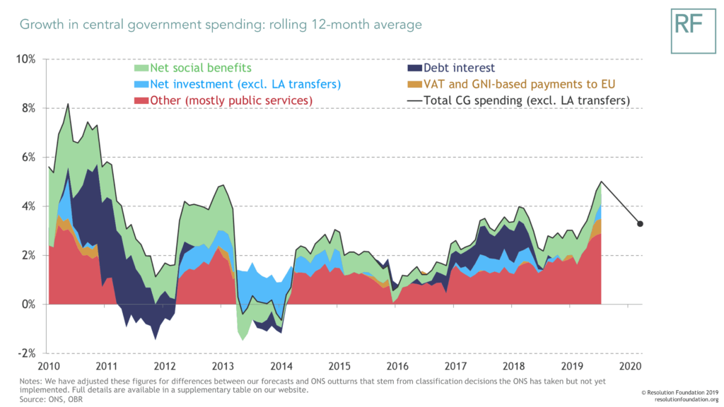Growth in central government spending: rolling 12-month average
