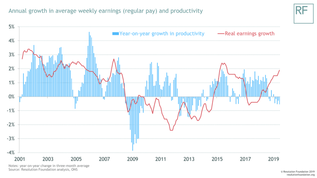 Annual growth in average weekly earnings and productivity