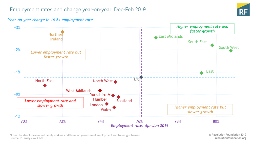 Employment rates and change year-on-year: Dec-Feb 2019
