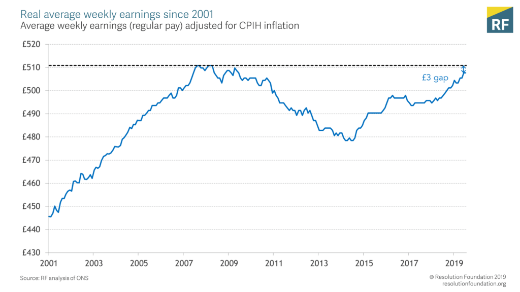 Real average weekly earnings since 2001