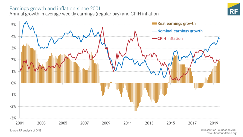 Earnings growth and inflation since 2001